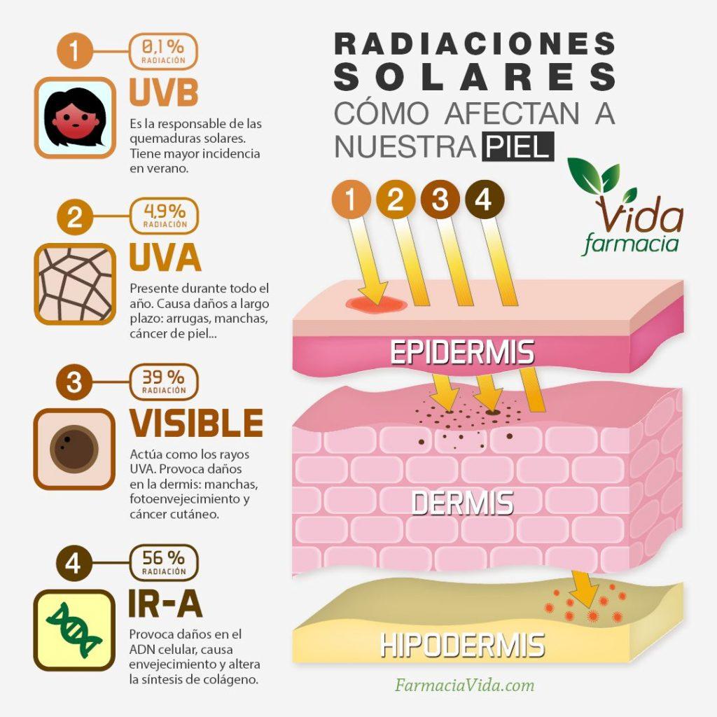 fotoprotector piel, por qué usar fotoprotector para la piel
